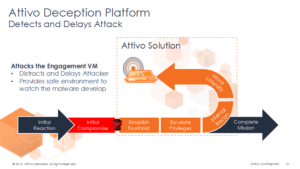 PPT_Attivo_Deception_Platform
