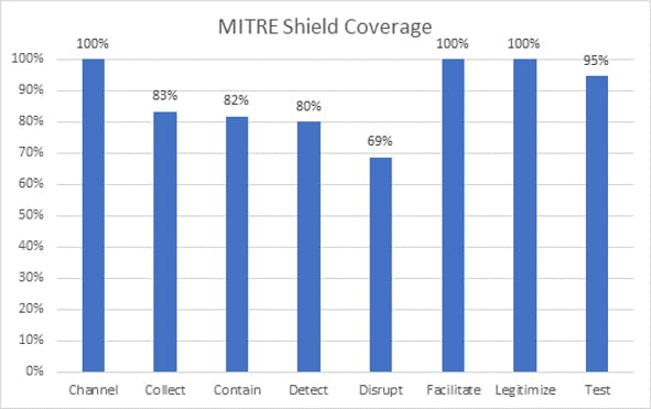 MITRE Shield techniques used for Active Defense